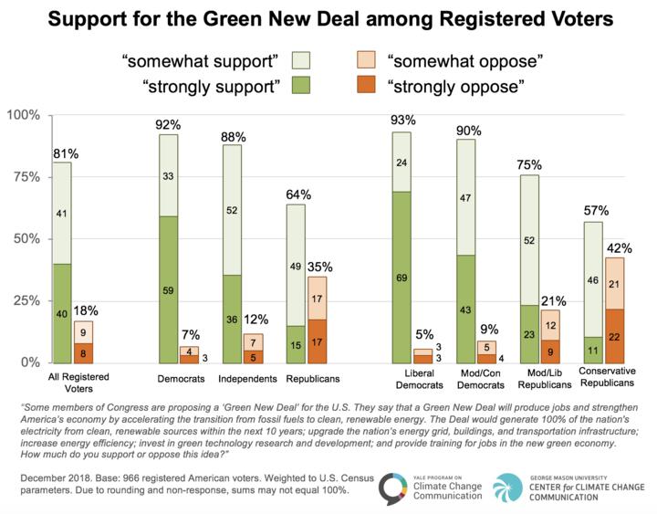 Green New Deal, climate crisis, Alexandria Ocasio Cortez