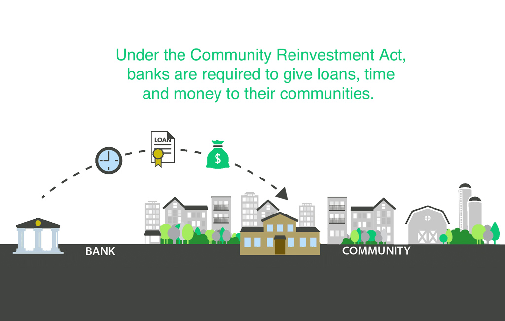 Community Reinvestment Act, Affirmatively Furthering Fair Housing rule, red lining, housing loans, low-income housing development, Too Big To Fail, discriminatory lending