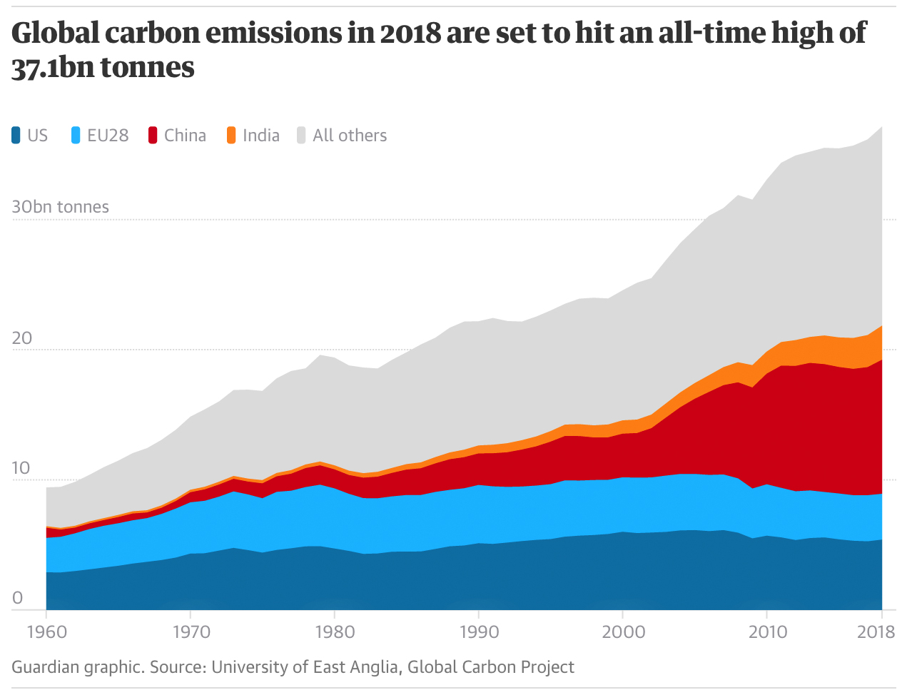 rising emissions, climate catastrophe, Global Carbon Project, climate impacts, carbon emissions, carbon cuts