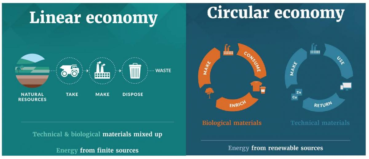 remanufacturing, reusing, recycling, circular economy, Trump, trade war, sustainable economy, global trade