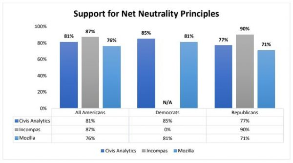 net neutrality, FCC, Resolution of Disapproval, net neutrality rules, two-tiered internet, internet freedom, Congressional Review Act, net neutrality repeal, Freedom Works, Ajit Pai