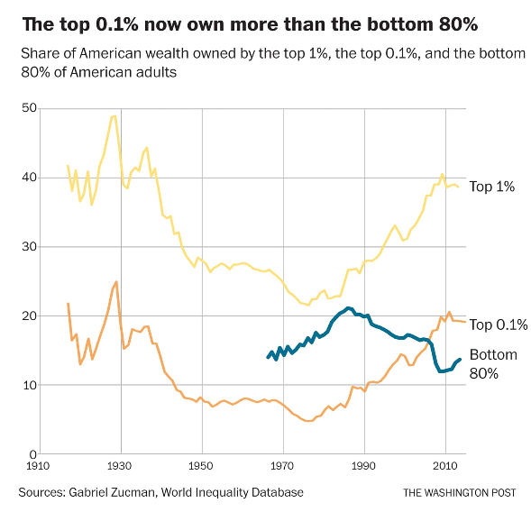 wealth inequality, income inequality, wealth gap, tax the rich, ultra-millionaire tax
